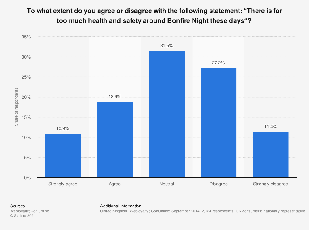 """Statistic: To what extent do you agree or disagree with the following statement: """"There is far too much health and safety around Bonfire Night these days""""? 
