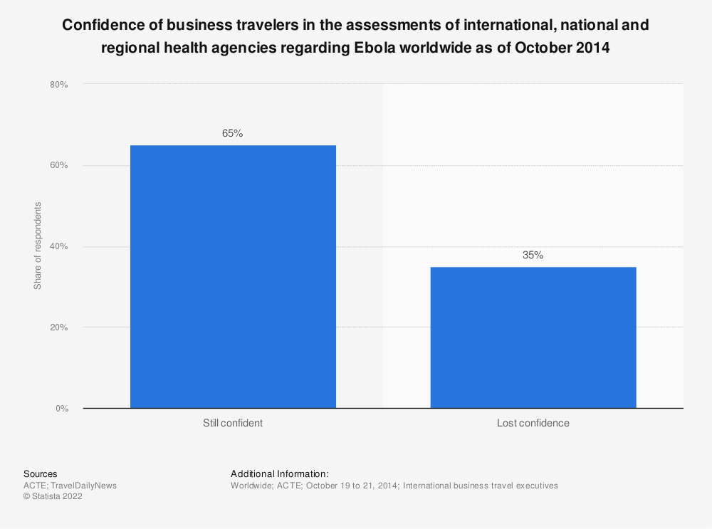 Statistic: Confidence of business travelers in the assessments of international, national and regional health agencies regarding Ebola worldwide as of October 2014 | Statista