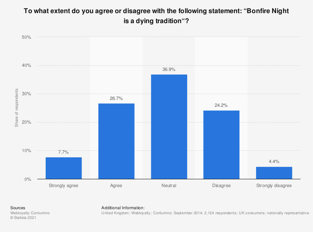 """Statistic: To what extent do you agree or disagree with the following statement: """"Bonfire Night is a dying tradition""""? 