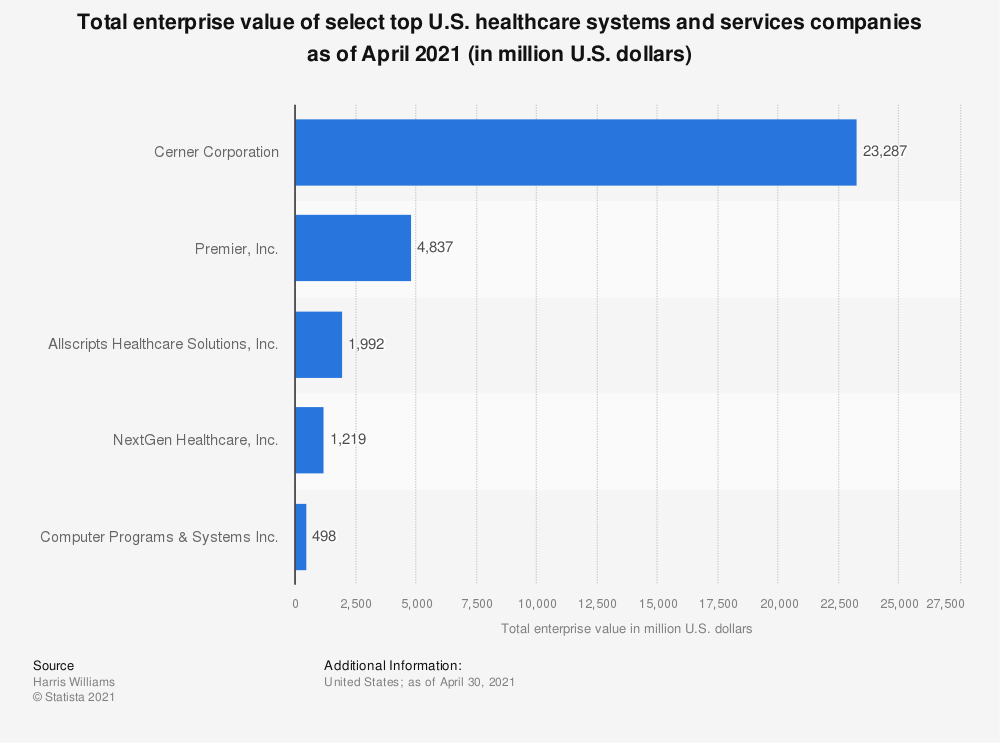 Statistic: Total enterprise value of top U.S. healthcare systems and services companies as of May 2020 (in million U.S. dollars) | Statista