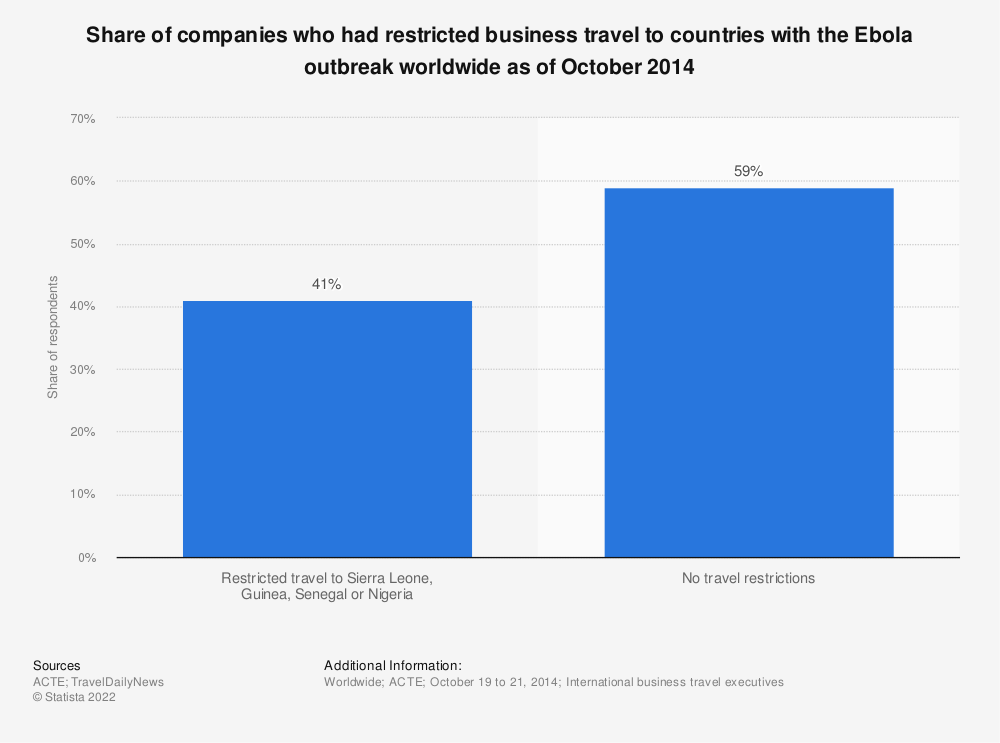 Statistic: Share of companies who had restricted business travel to countries with the Ebola outbreak worldwide as of October 2014 | Statista