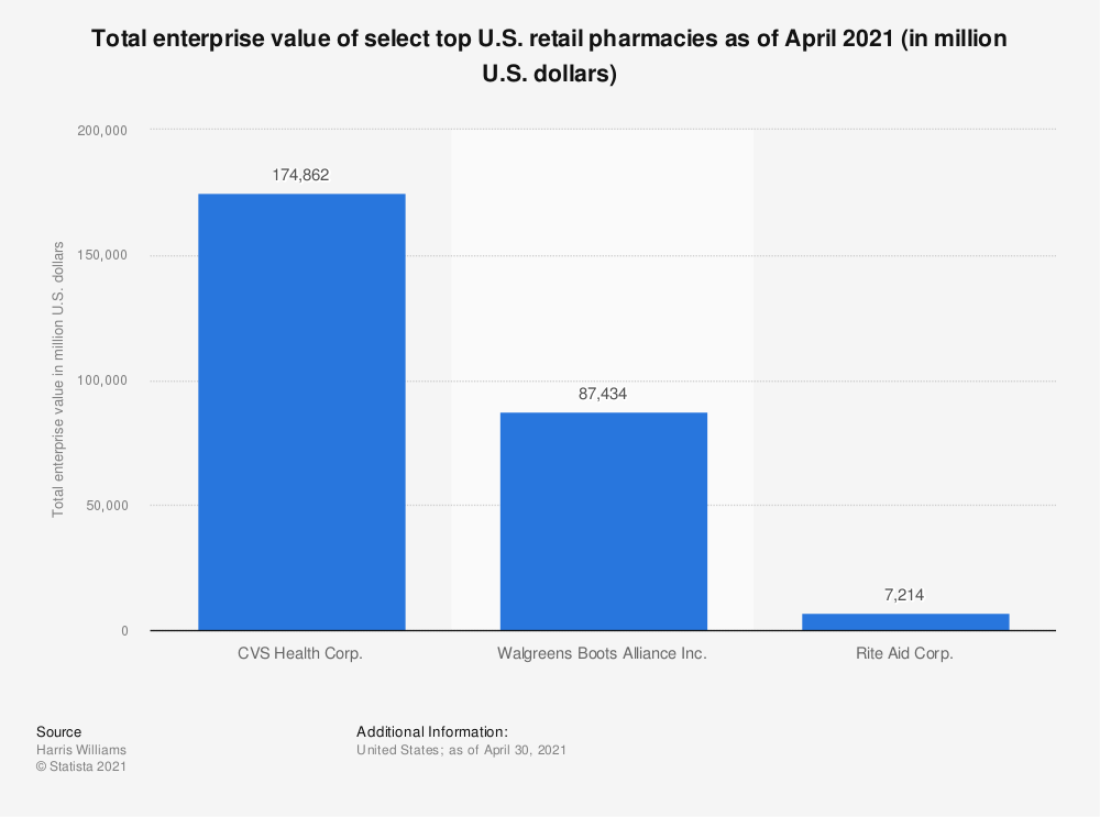 Statistic: Total enterprise value of top U.S. specialty pharmacy (management) companies as of January 2019 (in million U.S. dollars) | Statista