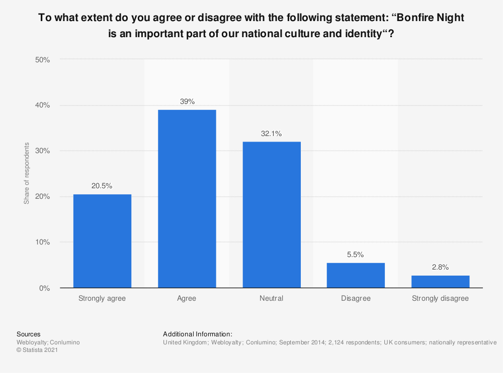 """Statistic: To what extent do you agree or disagree with the following statement: """"Bonfire Night is an important part of our national culture and identity""""? 