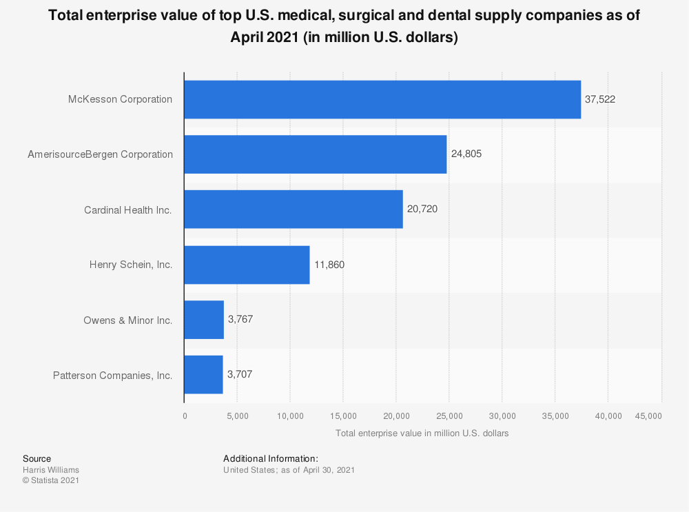 Statistic: Total enterprise value of top U.S. medical, surgical and dental supply companies as of July 2019 (in million U.S. dollars)   Statista