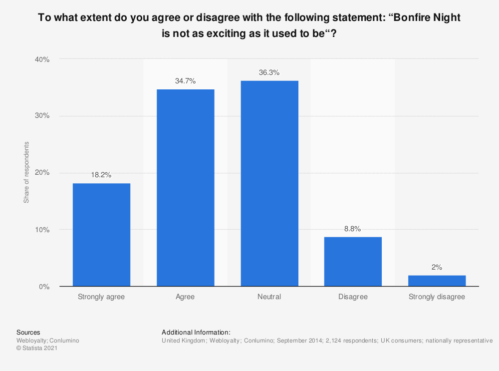 "Statistic: To what extent do you agree or disagree with the following statement: ""Bonfire Night is not as exciting as it used to be""? 