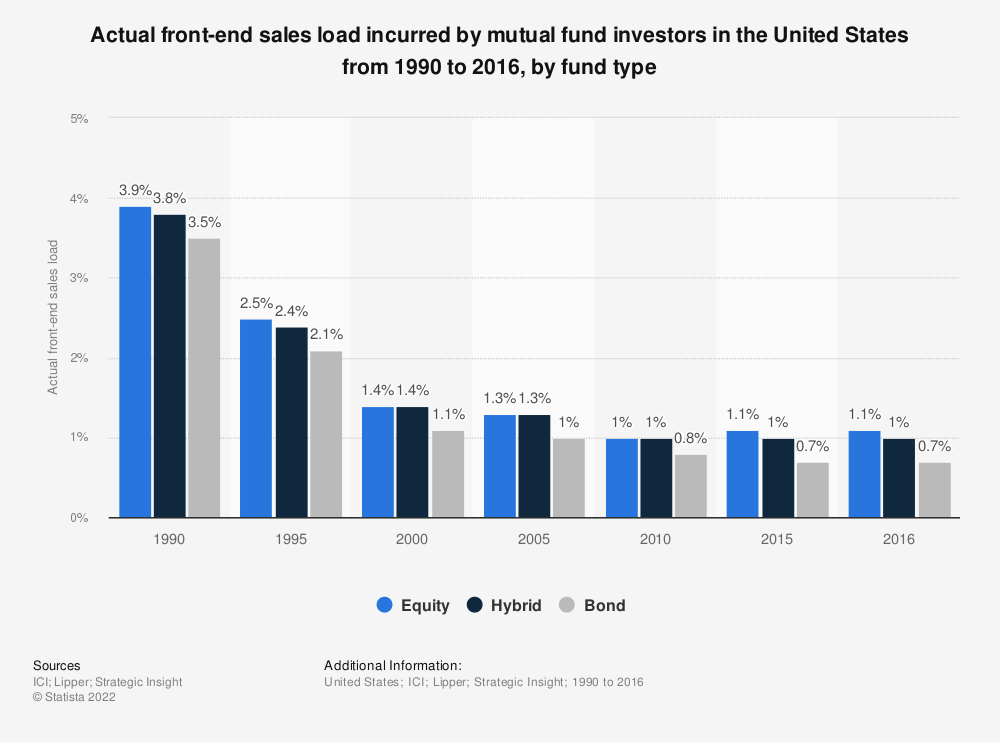 Statistic: Actual front-end sales load incurred by mutual fund investors in the United States from 1990 to 2016, by fund type | Statista