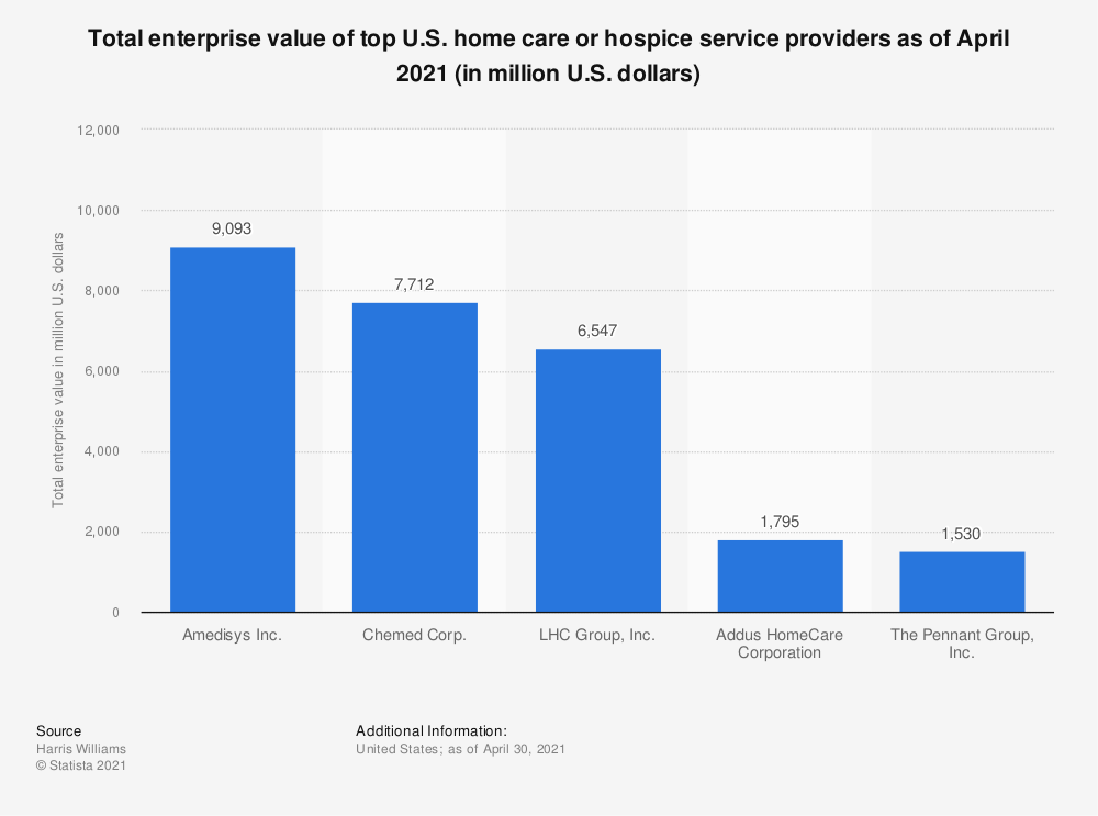 Statistic: Total enterprise value of top U.S. home care or hospice service providers as of May 2018 (in million U.S. dollars) | Statista