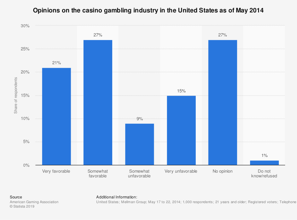 Statistic: Opinions on the casino gambling industry in the United States as of May 2014 | Statista