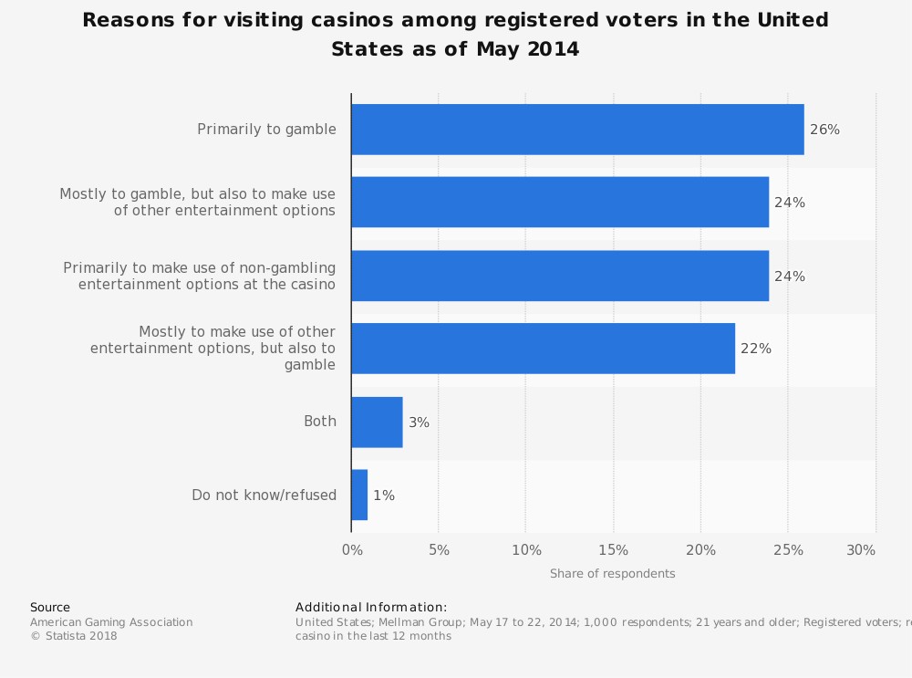 Statistic: Reasons for visiting casinos among registered voters in the United States as of May 2014 | Statista