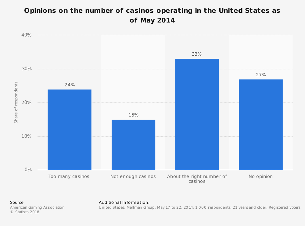 Statistic: Opinions on the number of casinos operating in the United States as of May 2014 | Statista