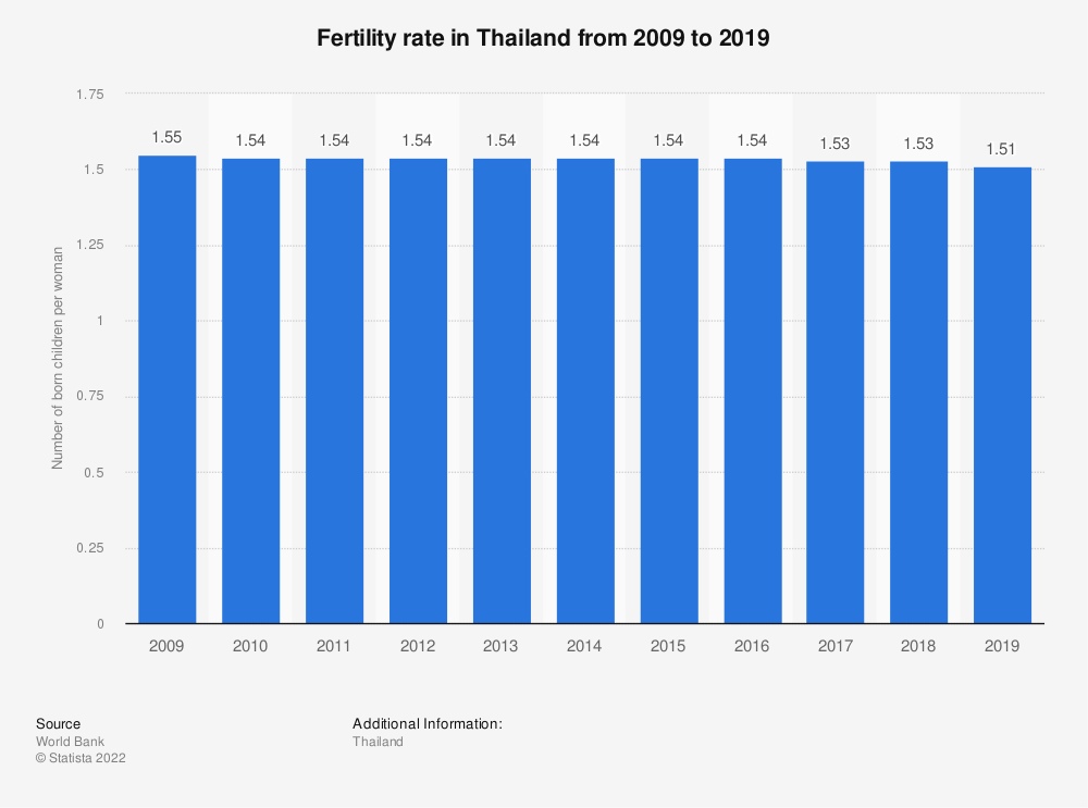 Statistic: Thailand: Fertility rate from 2007 to 2017 | Statista