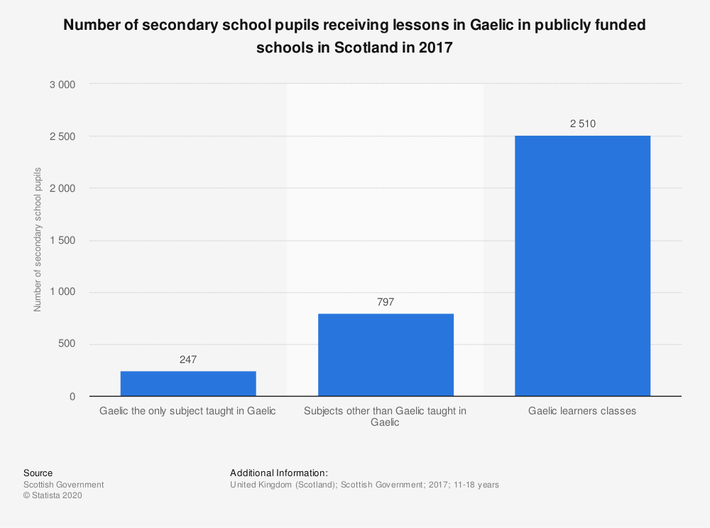 Statistic: Number of secondary school pupils receiving lessons in Gaelic in publicly funded schools in Scotland in 2017 | Statista