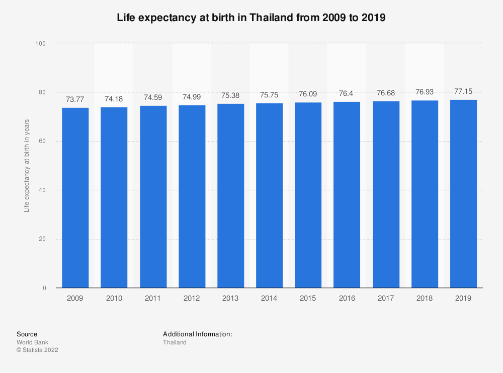 Statistic: Life expectancy at birth in Thailand from 2008 to 2018 | Statista