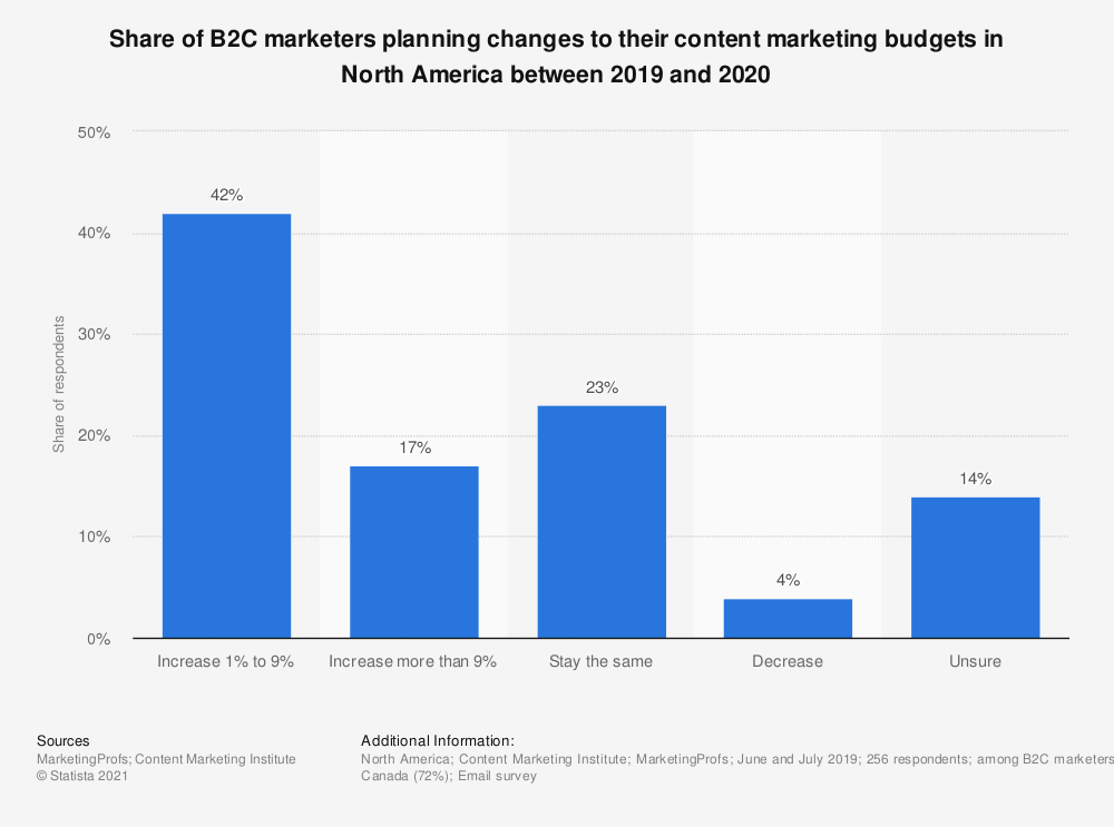 Statistic: Share of global B2C marketers planning changes to their content marketing budgets between 2019 and 2020 | Statista
