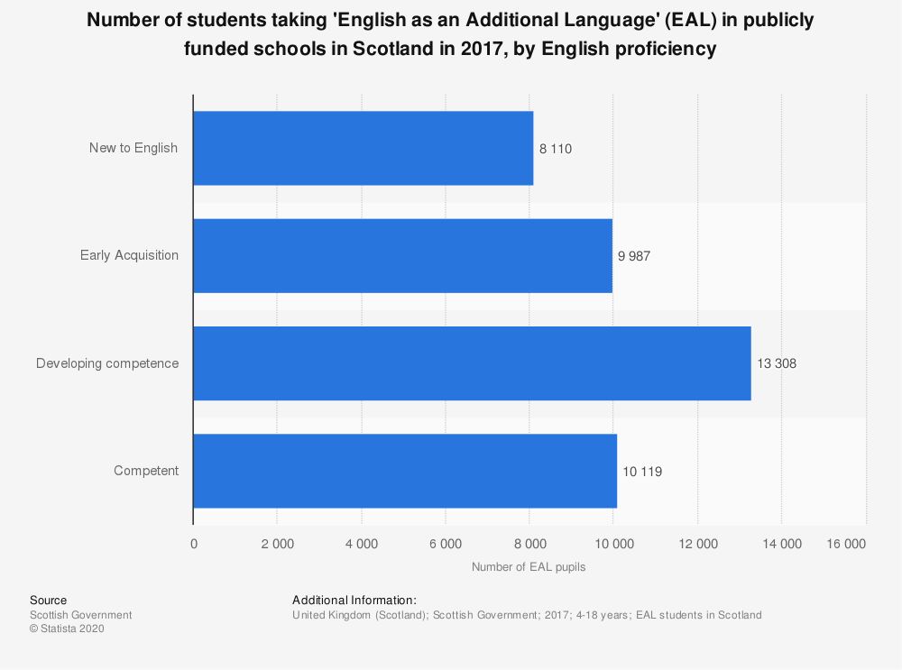Statistic: Number of students taking 'English as an Additional Language' (EAL) in publicly funded schools in Scotland in 2017, by English proficiency | Statista