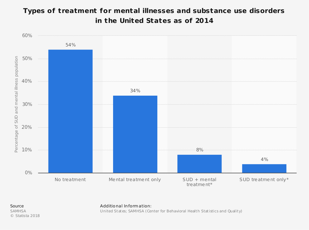 Statistic: Types of treatment for mental illnesses and substance use disorders in the United States as of 2014 | Statista