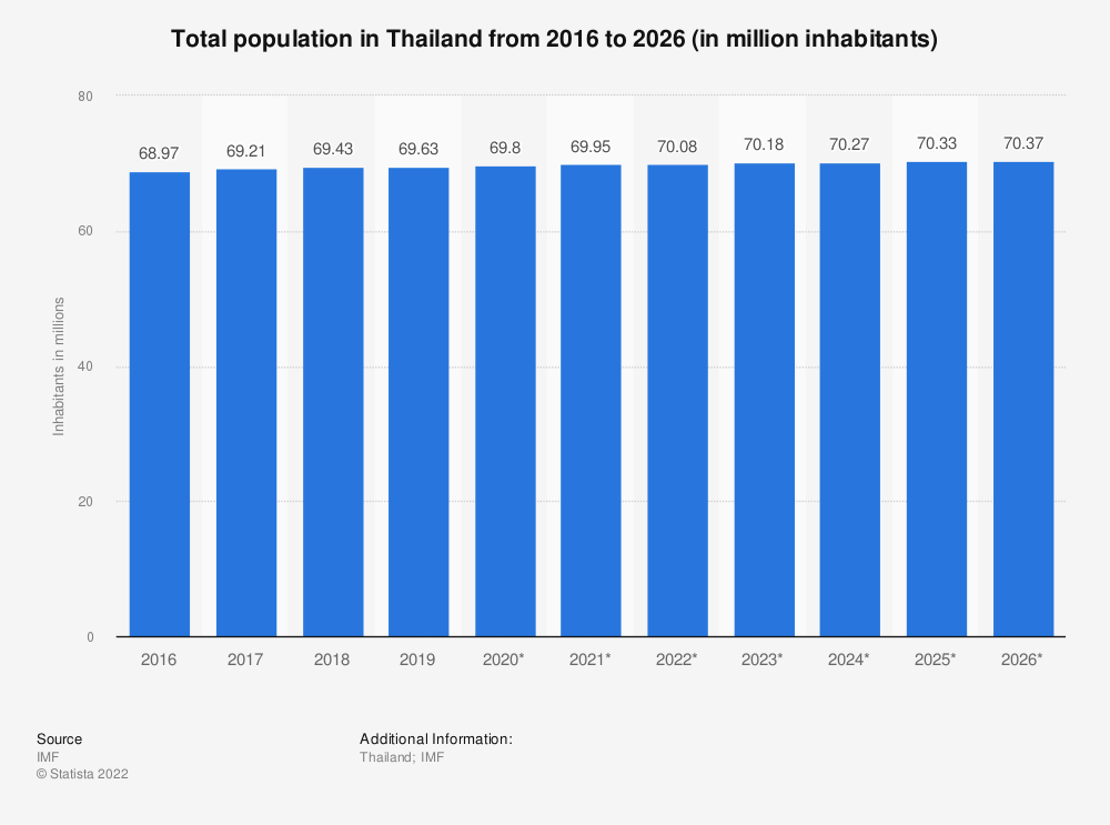 Statistic: Thailand: Total population from 2014 to 2024 (in million inhabitants) | Statista
