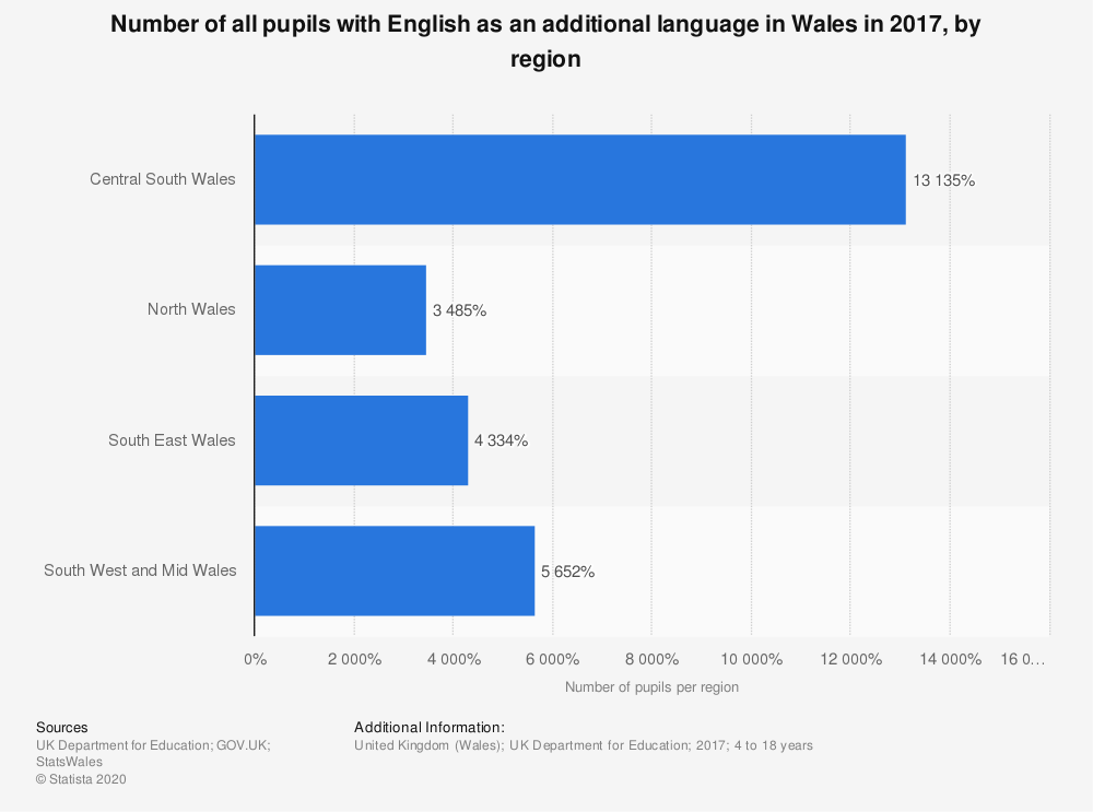 Statistic: Number of all pupils with English as an additional language in Wales in 2017, by region | Statista