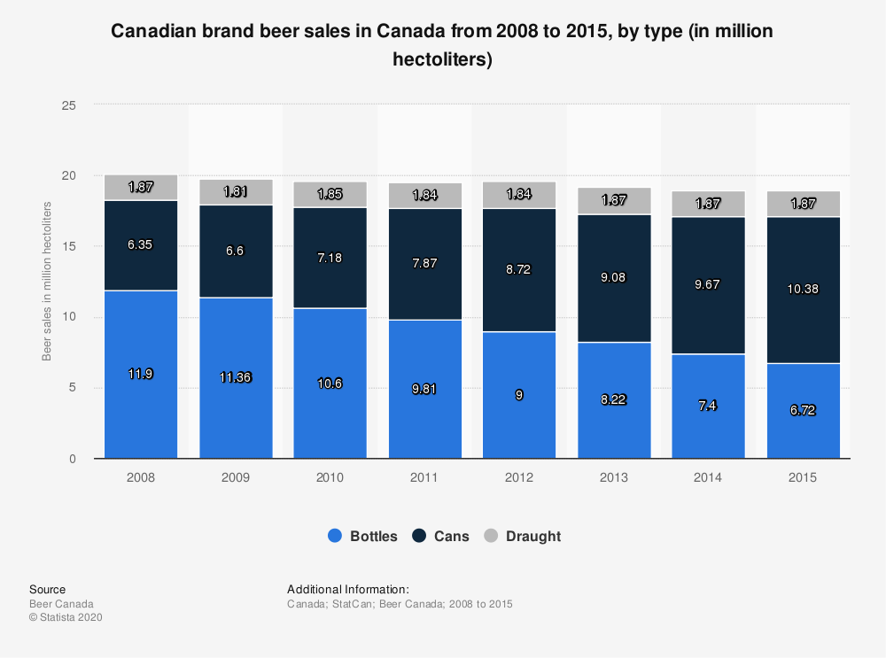 Statistic: Canadian brand beer sales in Canada from 2008 to 2015, by type (in million hectoliters) | Statista