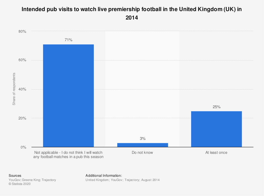 Statistic: Intended pub visits to watch live premiership football in the United Kingdom (UK) in 2014 | Statista