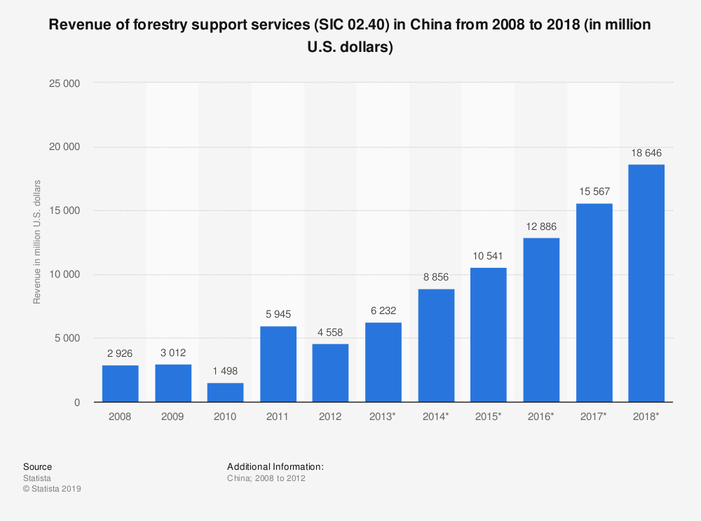 Statistic: Revenue of forestry support services (SIC 02.40) in China from 2008 to 2018 (in million U.S. dollars)   Statista