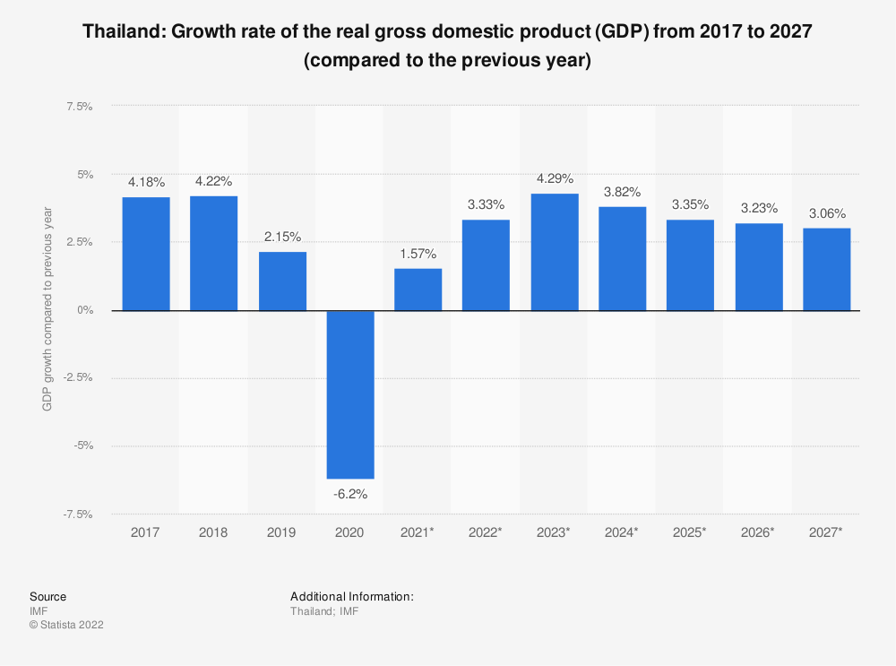 Thailand - Gross domestic product (GDP) growth rate 2024