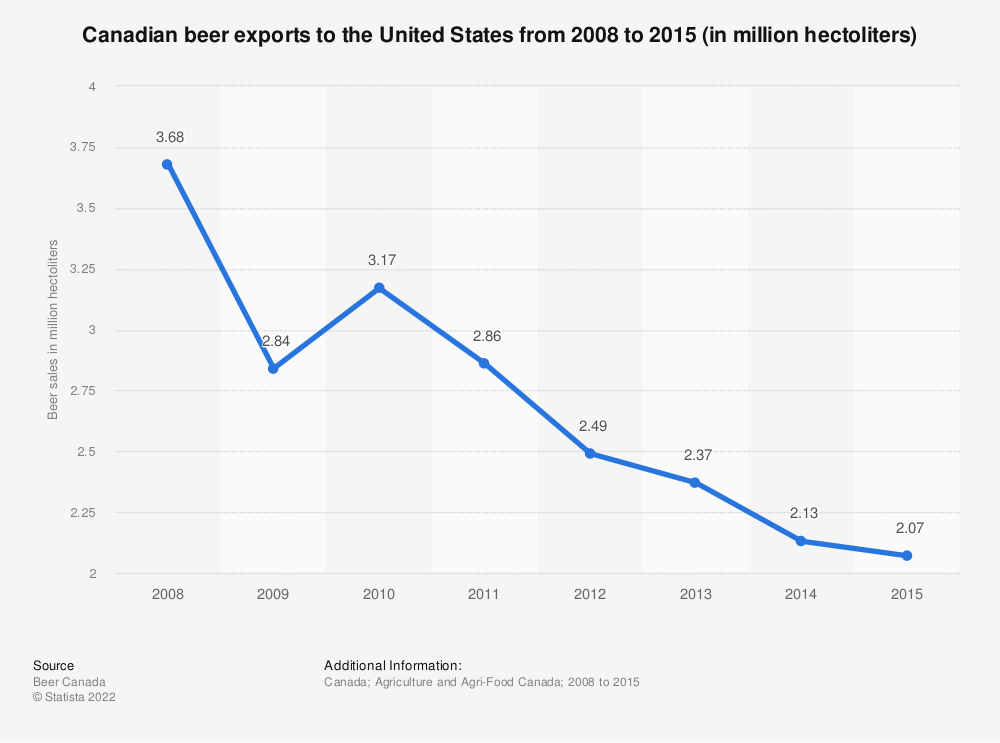 Statistic: Canadian beer exports to the United States from 2008 to 2015 (in million hectoliters) | Statista