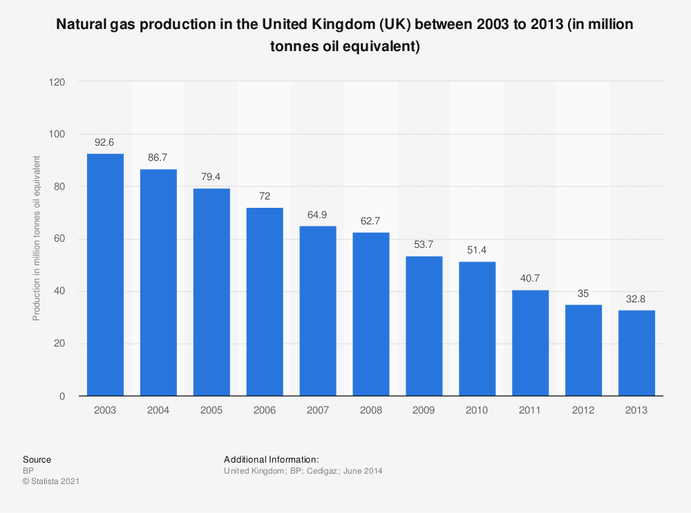 Statistic: Natural gas production in the United Kingdom (UK) between 2003 to 2013 (in million tonnes oil equivalent) | Statista