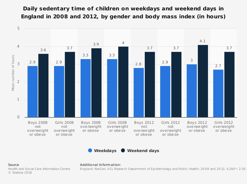 Statistic: Daily sedentary time of children on weekdays and weekend days in England in 2008 and 2012, by gender and body mass index (in hours)   Statista