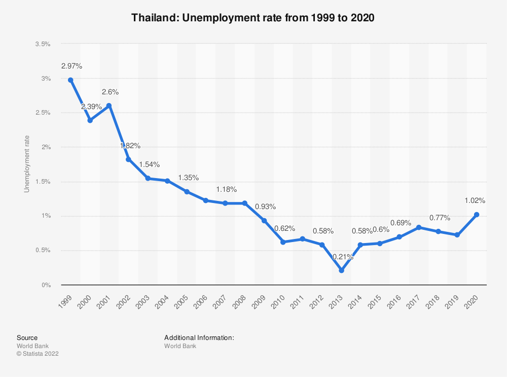 Statistic: Thailand: Unemployment rate from 1999 to 2019 | Statista