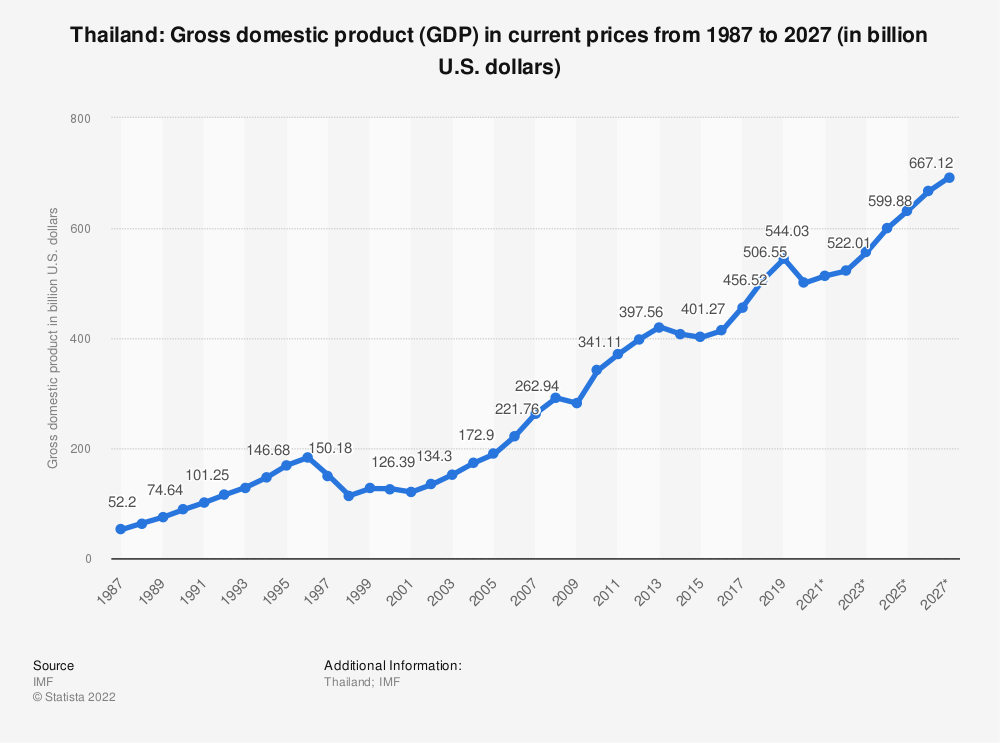 Statistic: Thailand: Gross domestic product (GDP) in current prices from 1984 to 2024 (in billion U.S. dollars) | Statista