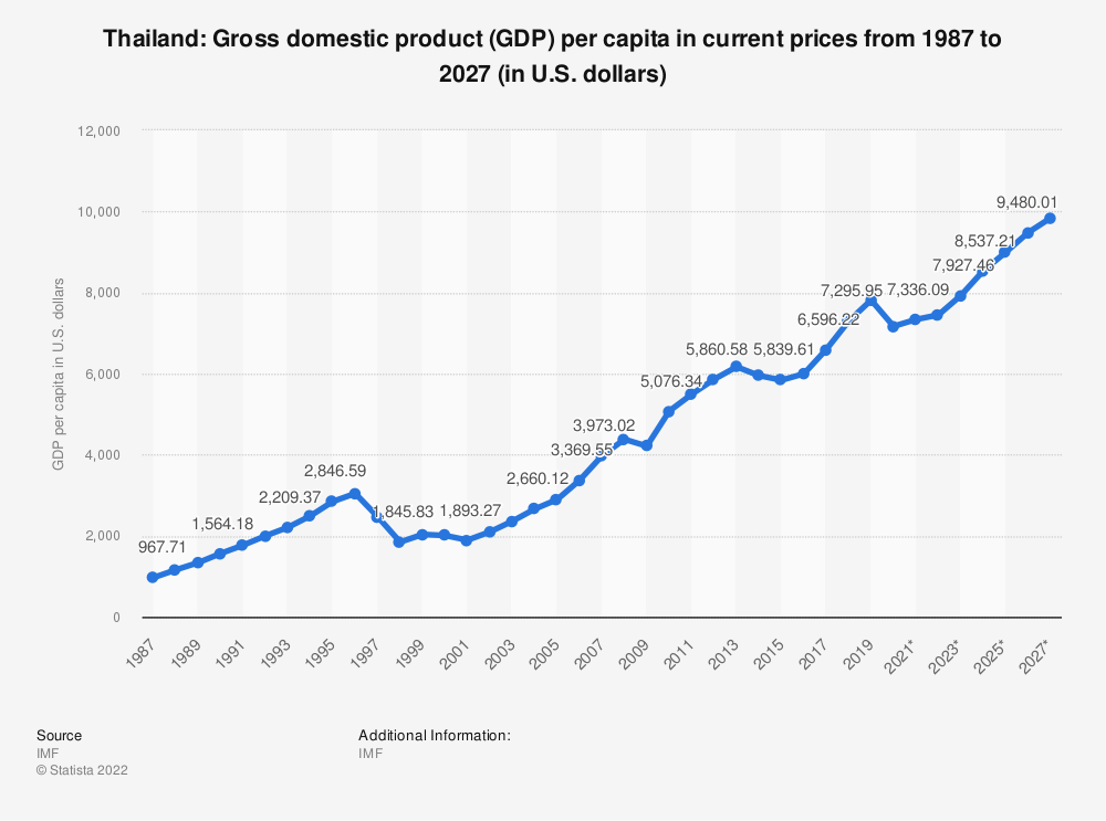 Statistic: Thailand: Gross domestic product (GDP) per capita in current prices from 2014 to 2024 (in U.S. dollars) | Statista