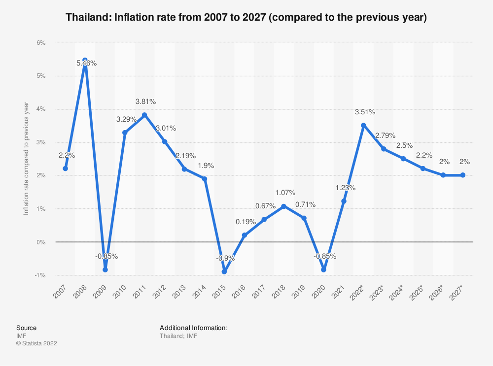 Statistic: Thailand: Inflation rate from 2014 to 2024 (compared to the previous year) | Statista