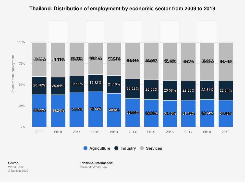 Statistic: Thailand: Distribution of employment by economic sector from 2008 to 2018 | Statista