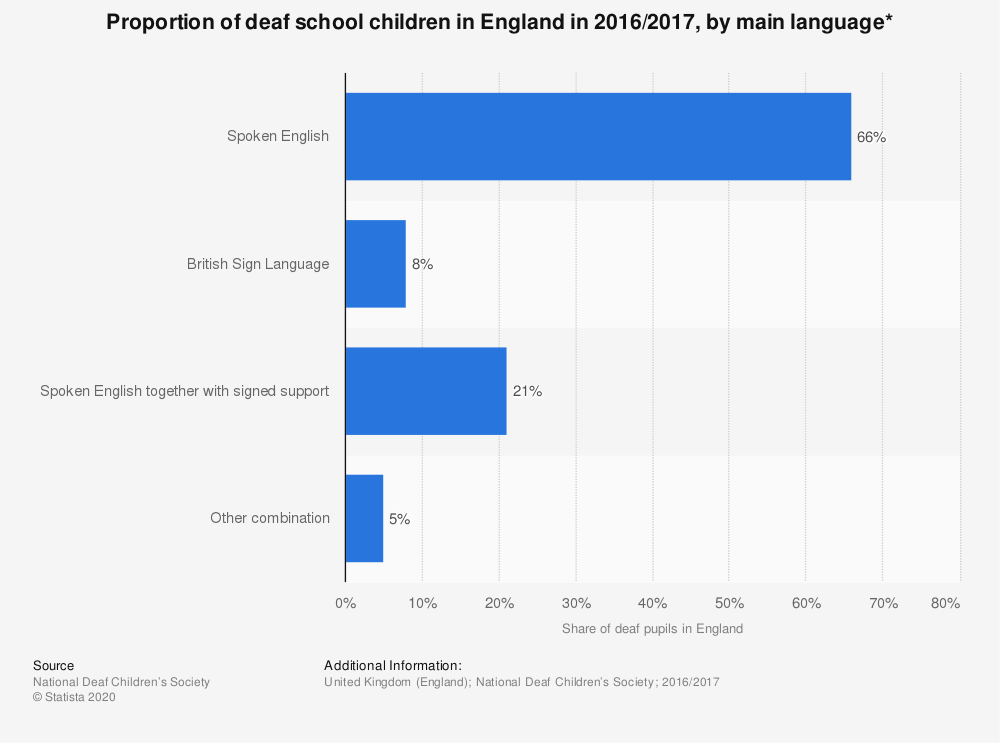 Statistic: Proportion of deaf school children in England in 2016/2017, by main language* | Statista