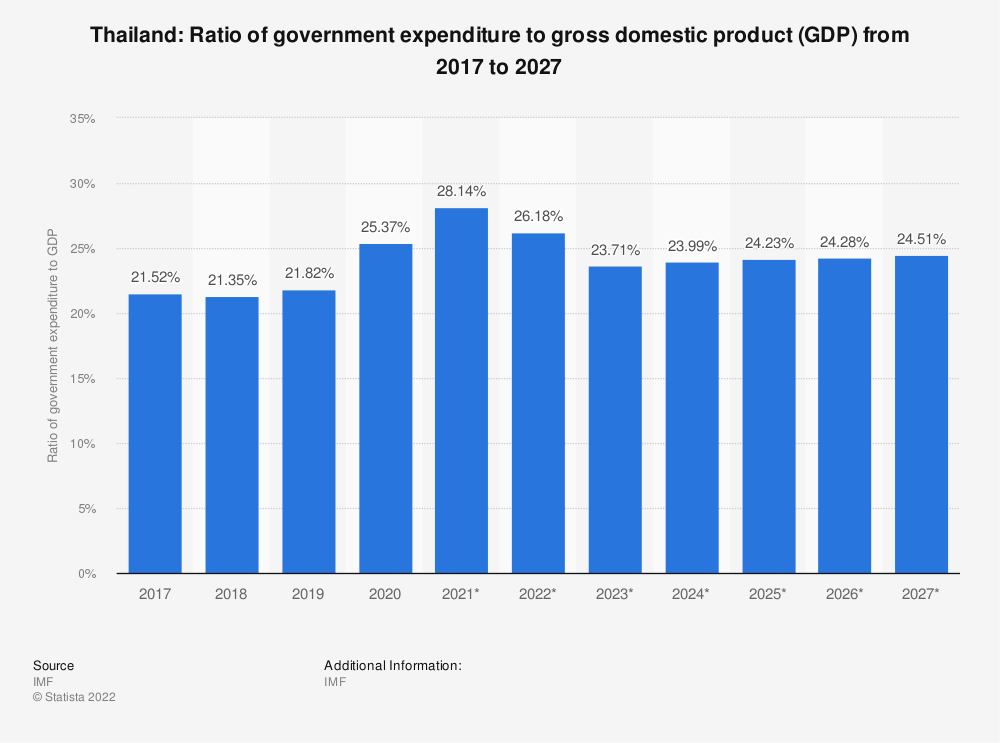 Statistic: Thailand: Ratio of government expenditure to gross domestic product (GDP) from 2016 to 2026 | Statista