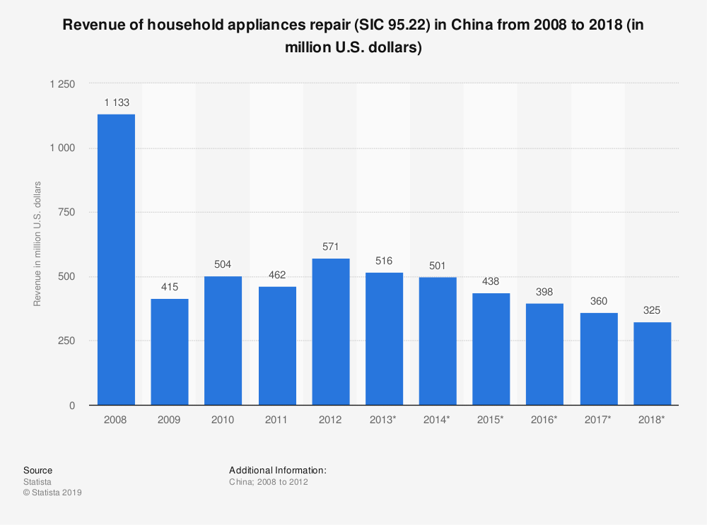 Statistic: Revenue of household appliances repair (SIC 95.22) in China from 2008 to 2018 (in million U.S. dollars) | Statista
