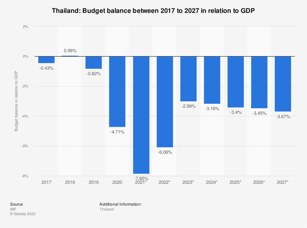 Statistic: Thailand: Budget balance between 2014 to 2024 in relation to GDP | Statista