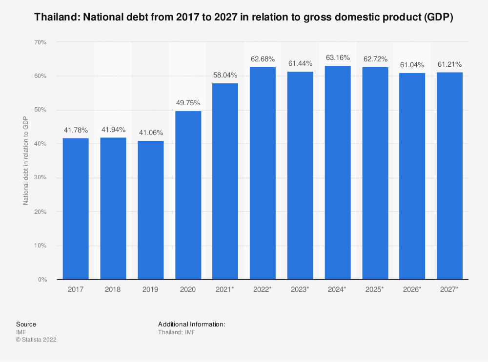 Statistic: Thailand: National debt from 2014 to 2024 in relation to gross domestic product (GDP) | Statista