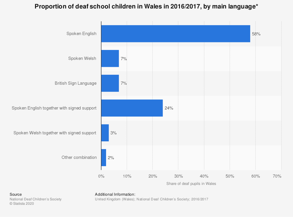 Statistic: Proportion of deaf school children in Wales in 2016/2017, by main language* | Statista