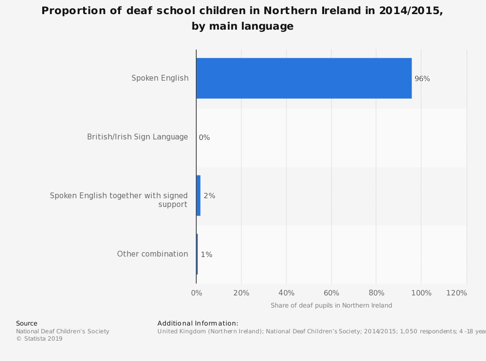 Statistic: Proportion of deaf school children in Northern Ireland in 2014/2015, by main language | Statista