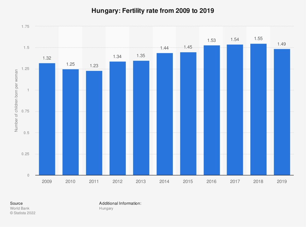 Statistic: Hungary: Fertility rate from 2008 to 2018 | Statista