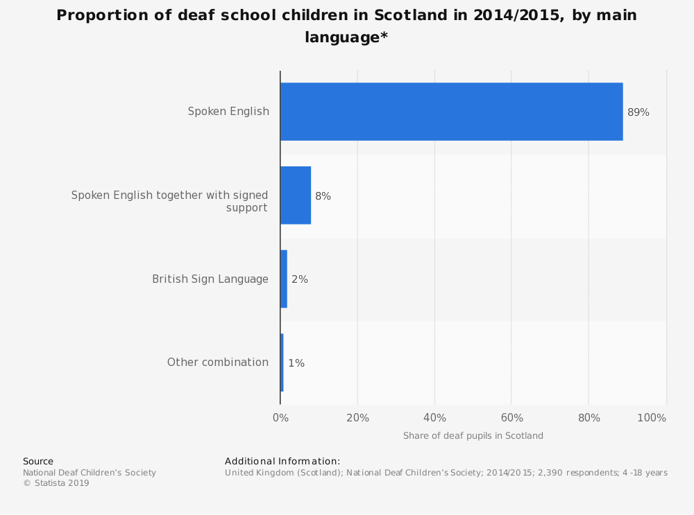 Statistic: Proportion of deaf school children in Scotland in 2014/2015, by main language* | Statista