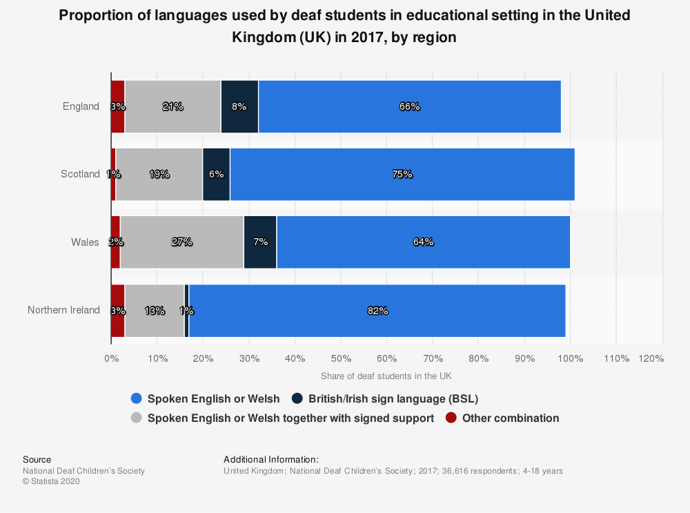 Statistic: Proportion of languages used by deaf students in educational setting in the United Kingdom (UK) in 2017, by region | Statista