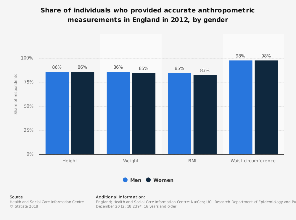 Statistic: Share of individuals who provided accurate anthropometric measurements in England in 2012, by gender | Statista