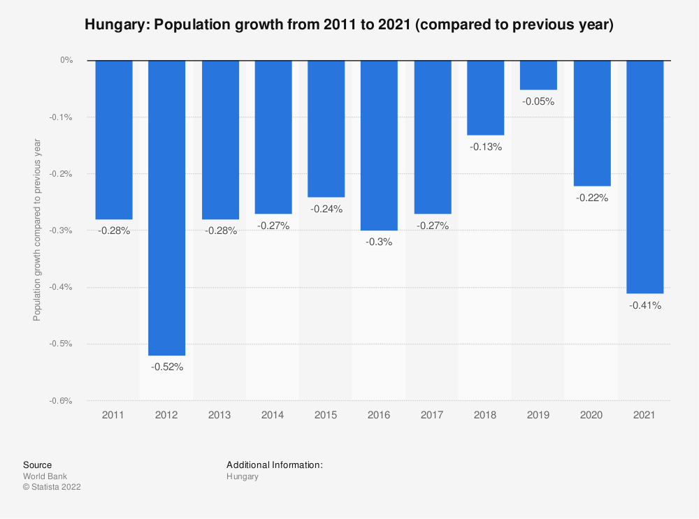 Statistic: Hungary: Population growth  from 2007  to 2017 (compared to previous year) | Statista