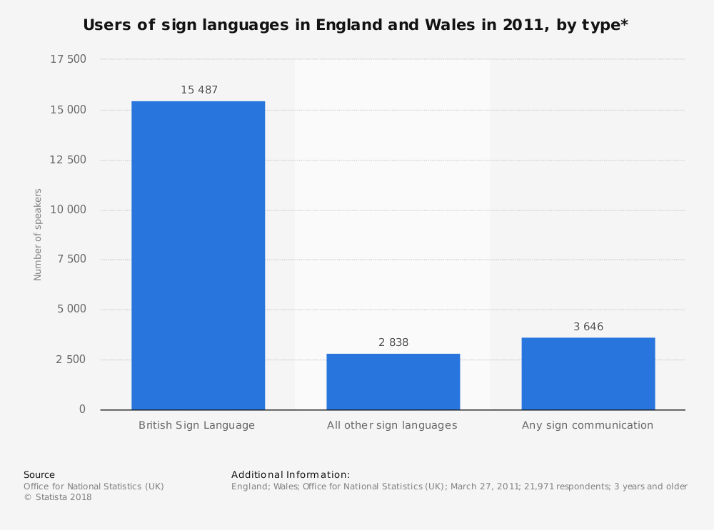 Statistic: Users of sign languages in England and Wales in 2011, by type* | Statista