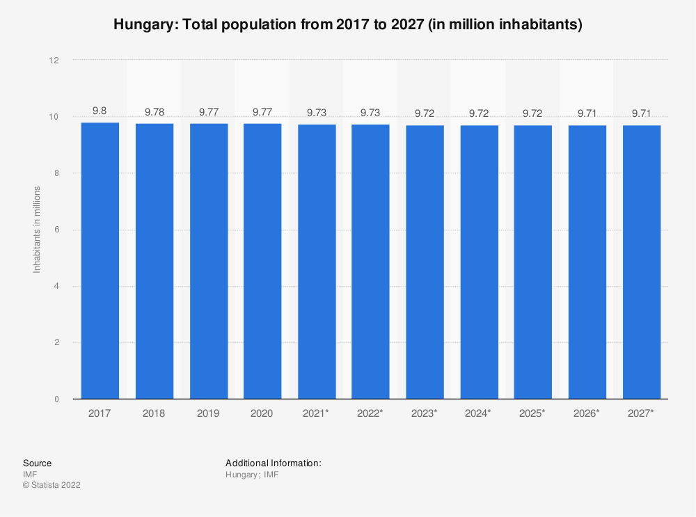 Statistic: Hungary: Total population from 2015 to 2025 (in million inhabitants) | Statista