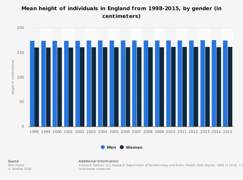 Statistic: Mean height of individuals in England from 1998-2015, by gender (in centimeters) | Statista