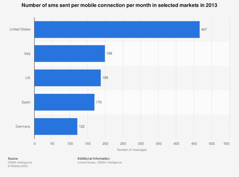 Statistic: Number of sms sent per mobile connection per month in selected markets in 2013 | Statista